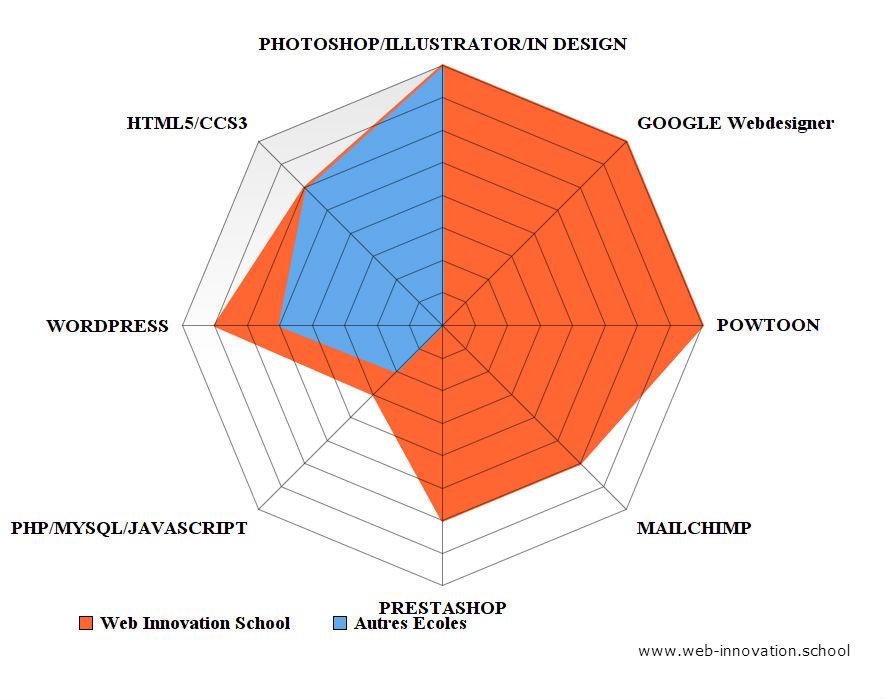 Formation Web Designer : comparaison des compétences abordées & acquises