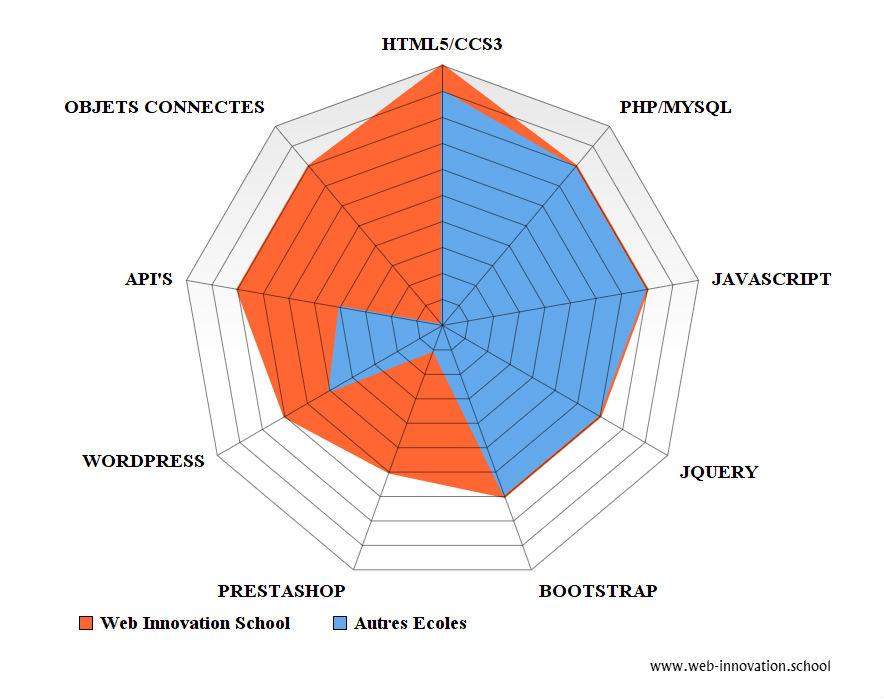 Formation Développeur Web multi-écrans, CMS, e-commerce, WebApp APIs & Objets Connectés