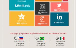 infographie Baromètre 2016 des réseaux sociaux